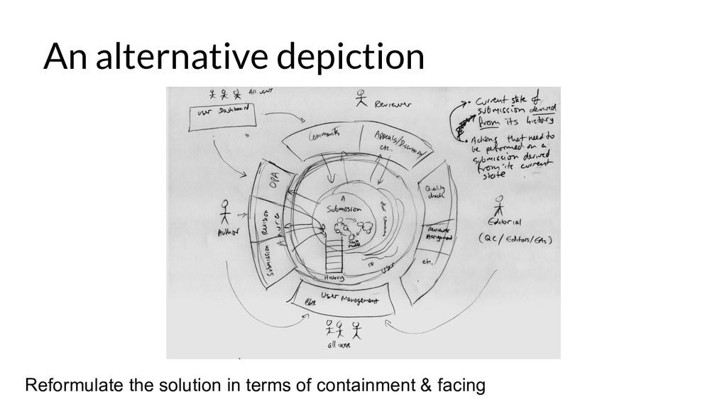 An alternative depiction Reformulate the soluti...