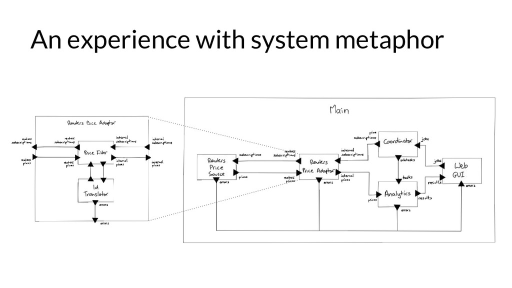 An experience with system metaphor