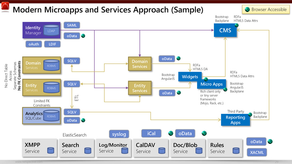 www.netspective.com 29 Modern Microapps and Ser...
