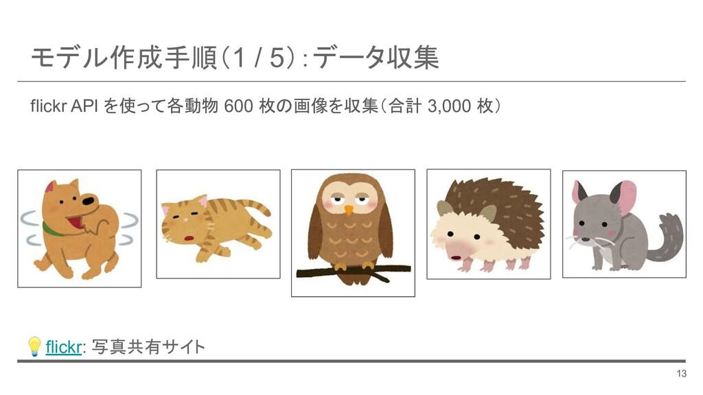 flickr API を使って各動物 600 枚の画像を収集(合計 3,000 枚) モデル作...