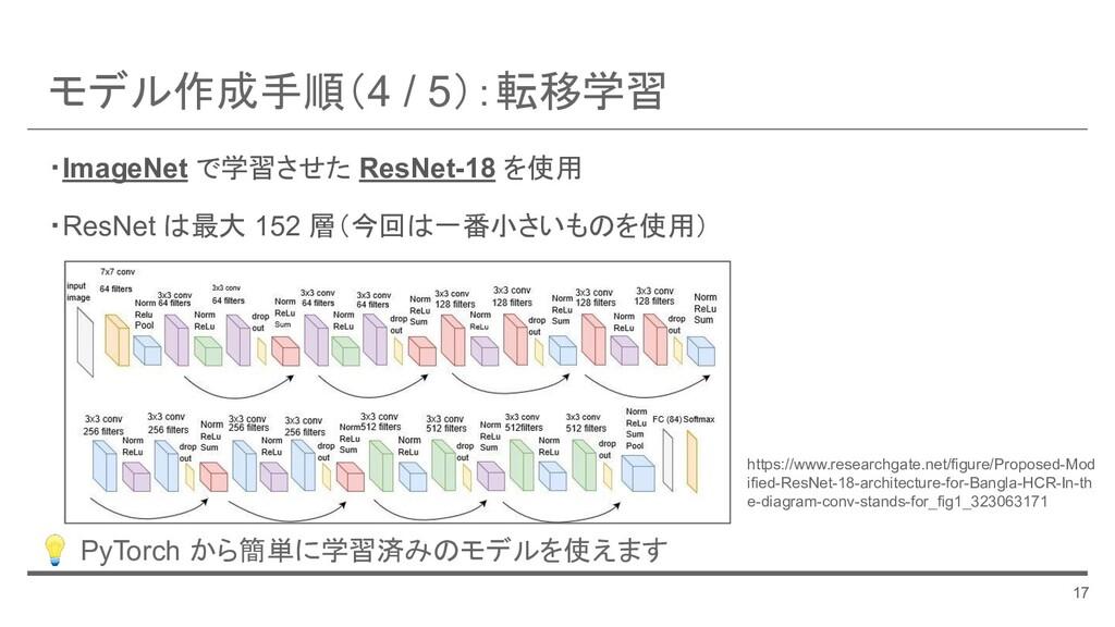モデル作成手順(4 / 5):転移学習 17 ・ImageNet で学習させた ResNet-...
