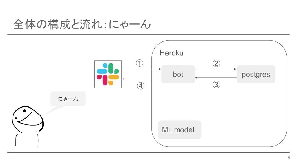 Heroku 全体の構成と流れ:にゃーん 9 bot ML model postgres ① ...