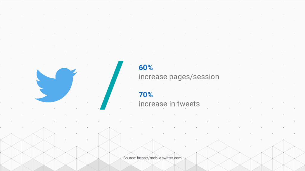 60% increase pages/session / Source: https://mo...