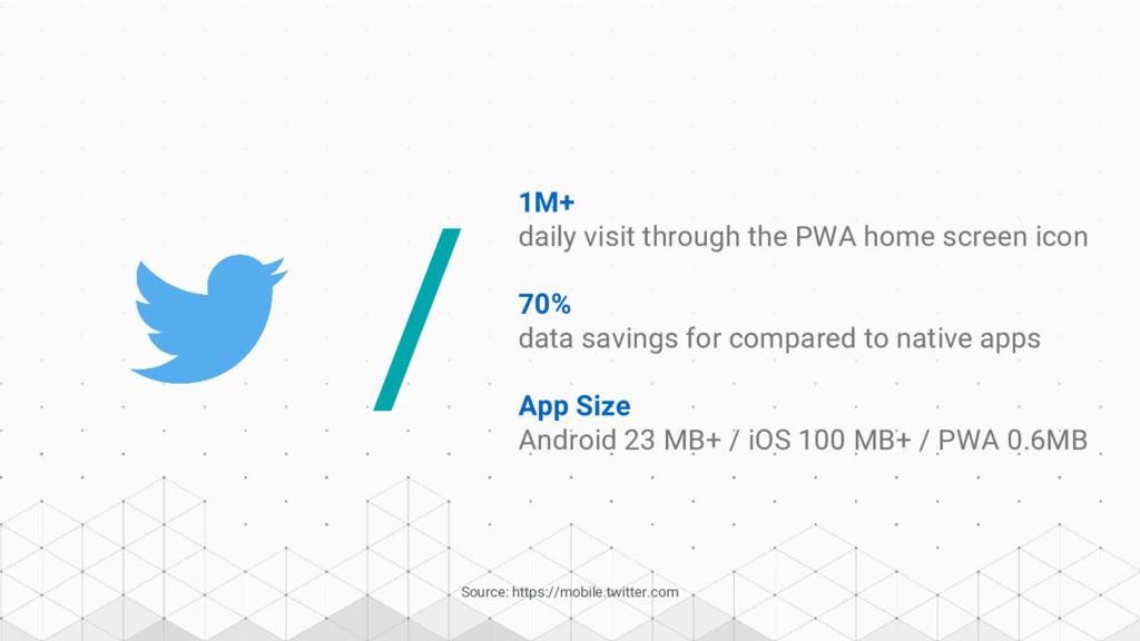 / Source: https://mobile.twitter.com 70% data s...
