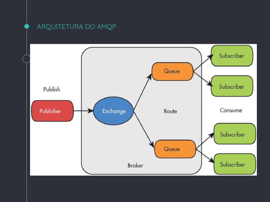 ARQUITETURA DO AMQP