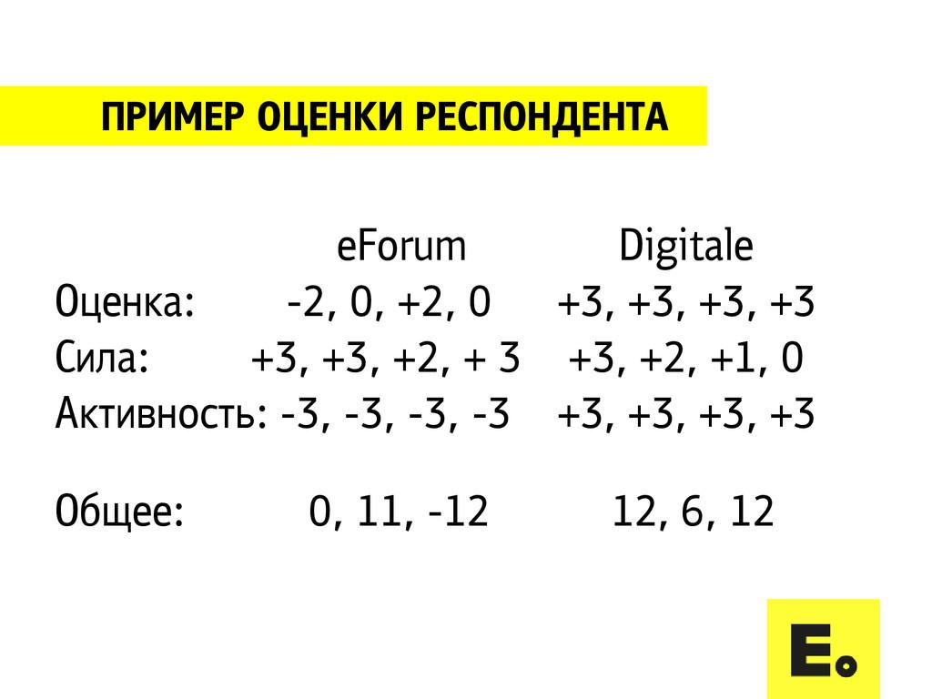 ПРИМЕР ОЦЕНКИ РЕСПОНДЕНТА eForum Оценка: -2, 0,...