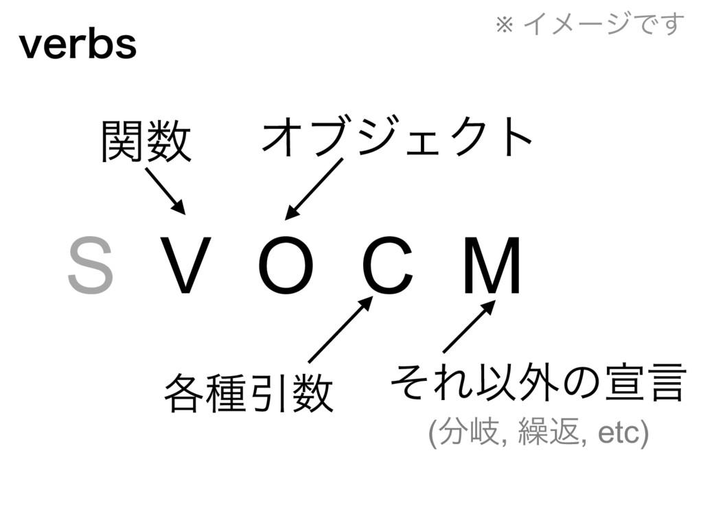 WFSCT S V O C M ؔ ΦϒδΣΫτ ֤छҾ ͦΕҎ֎ͷએݴ (ذ, ܁ฦ...