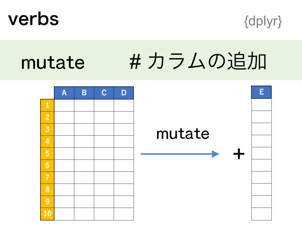 WFSCT {dplyr} mutate # ΧϥϜͷՃ + mutate