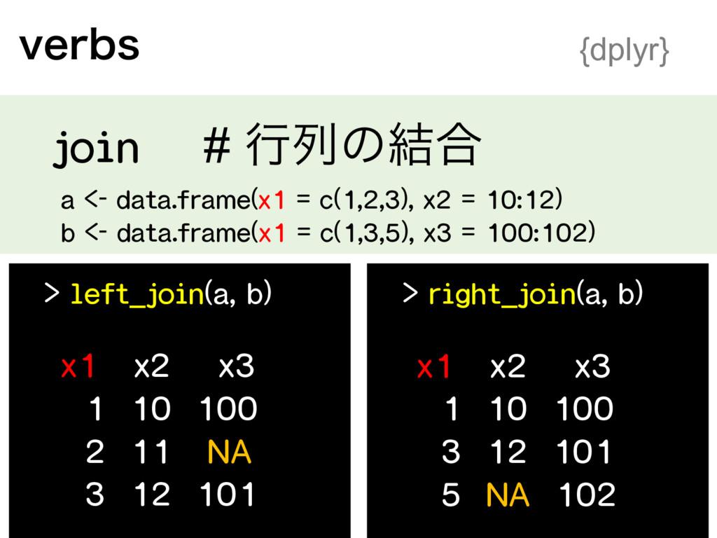 a <- data.frame(x1 = c(1,2,3), x2 = 10:12) b <...