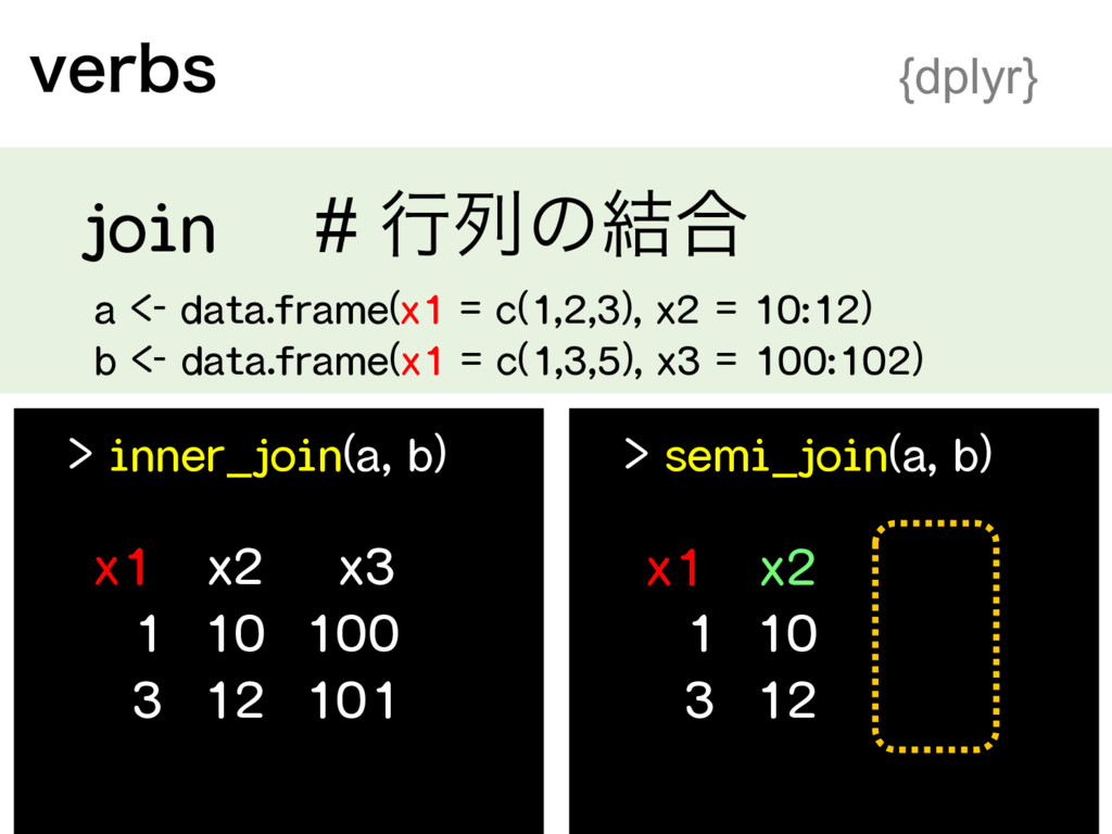 WFSCT {dplyr} > inner_join(a, b) > semi_join(...
