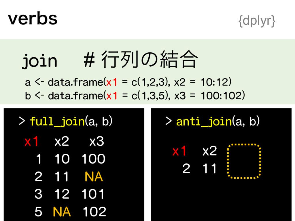 WFSCT {dplyr} > anti_join(a, b) x1 x2 2 11 ...