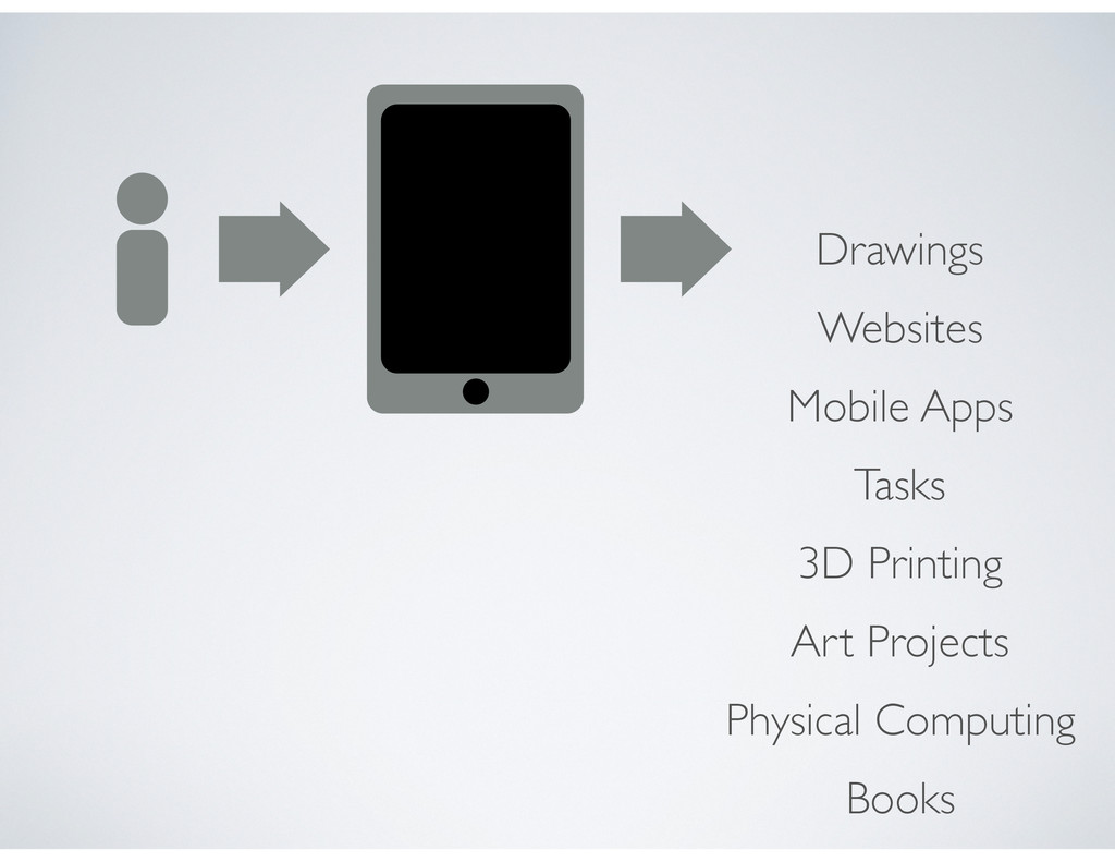 Drawings Websites Mobile Apps Tasks 3D Printing...