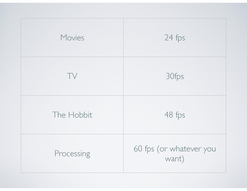 Movies 24 fps TV 30fps The Hobbit 48 fps Proces...