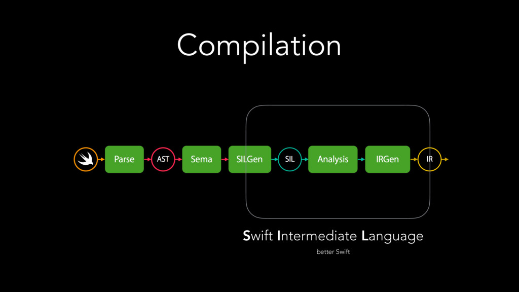 Compilation Swift Intermediate Language better ...