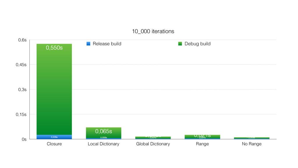 10_000 iterations 0s 0,15s 0,3s 0,45s 0,6s Clos...