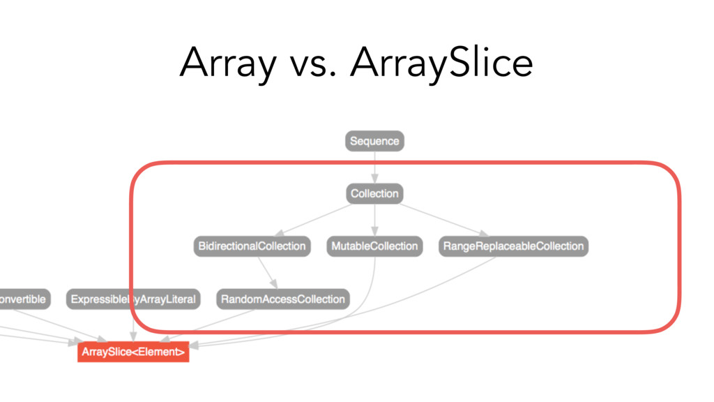 Array vs. ArraySlice