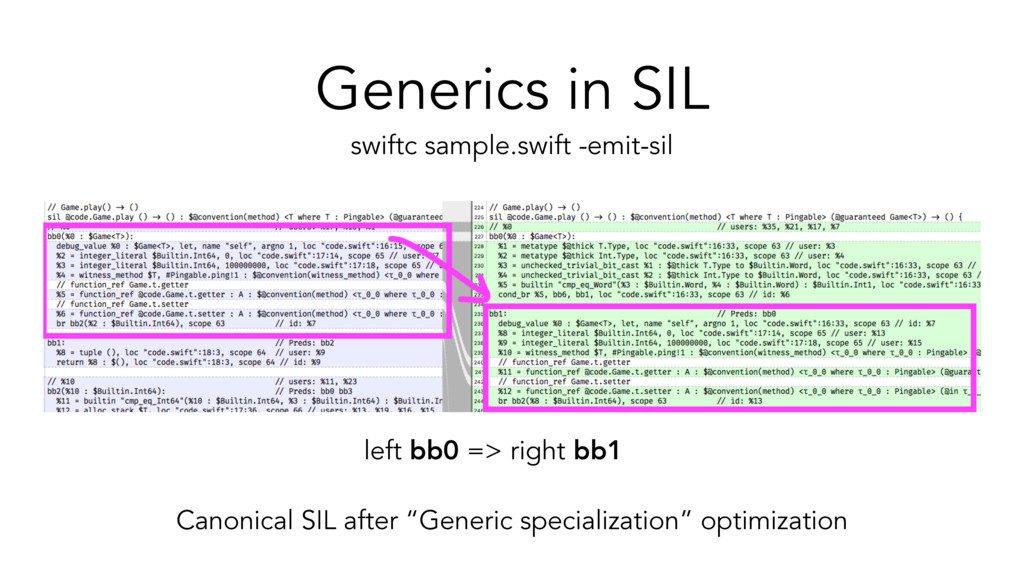 Generics in SIL left bb0 => right bb1 swiftc sa...
