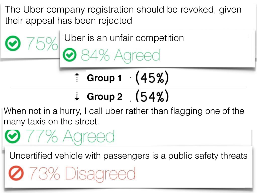 Group 1 Group 2 The Uber company registration s...