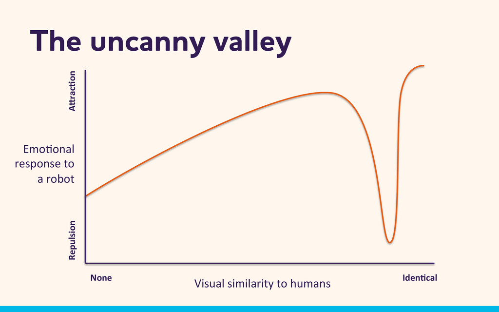 The uncanny valley Visual	