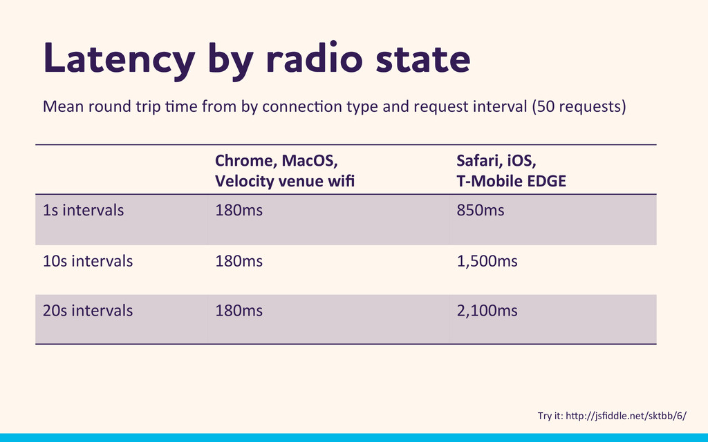 Latency by radio state Chrome,	
