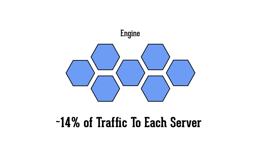 Engine ~14% of Traffic To Each Server