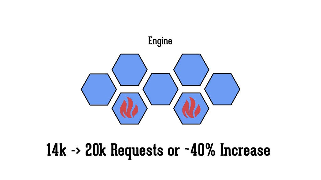 Engine 14k -> 20k Requests or ~40% Increase