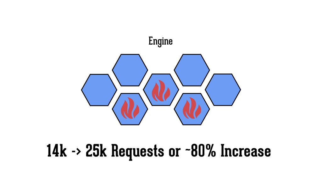 Engine 14k -> 25k Requests or ~80% Increase