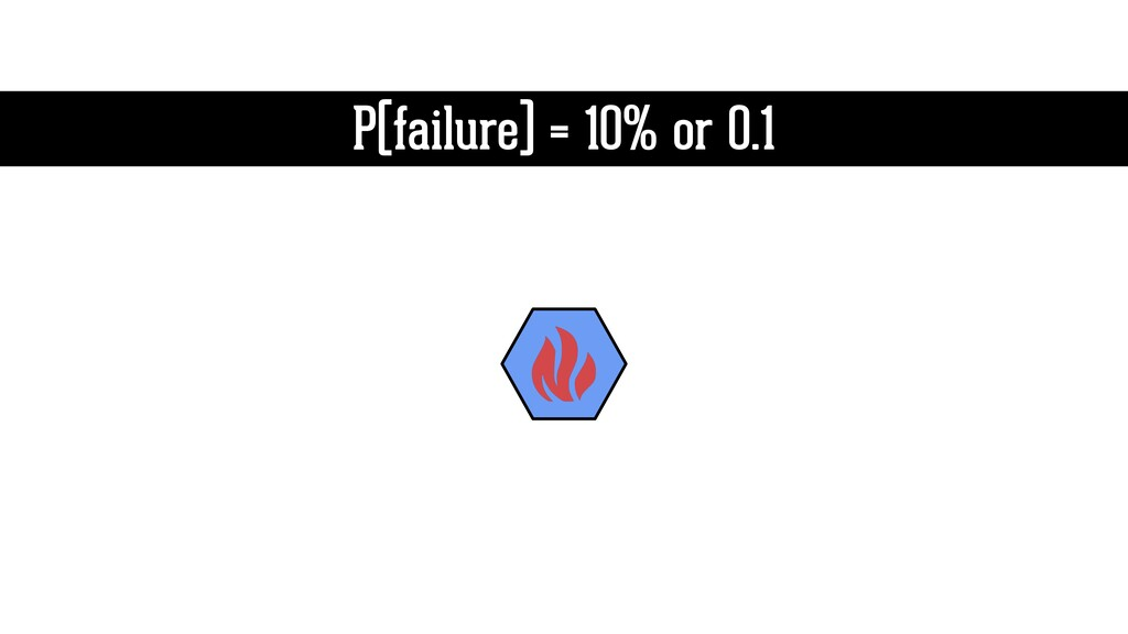 P(failure) = 10% or 0.1