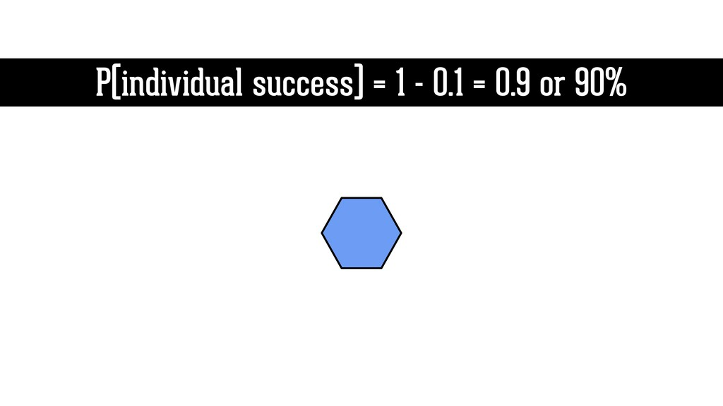P(individual success) = 1 - 0.1 = 0.9 or 90%