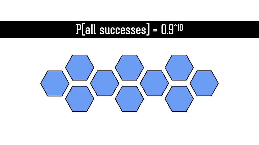 P(all successes) = 0.9^10
