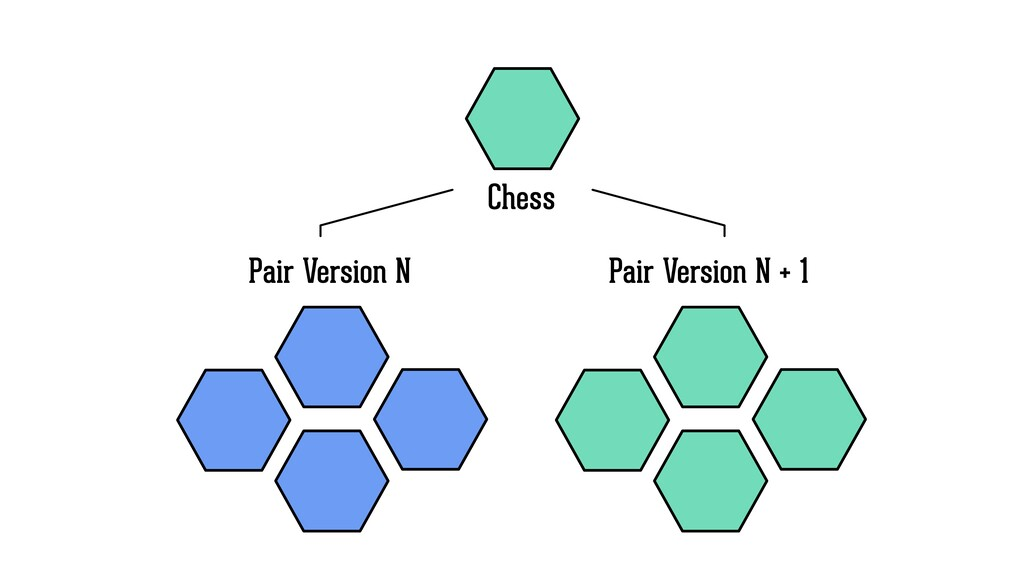 Pair Version N Pair Version N + 1 Chess