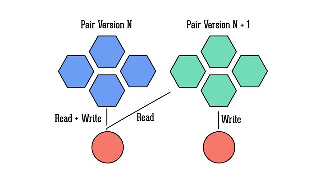 Pair Version N Pair Version N + 1 Read Write Re...