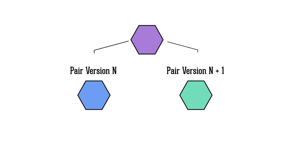 Pair Version N Pair Version N + 1