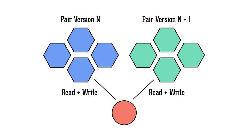 Pair Version N Pair Version N + 1 Read + Write ...