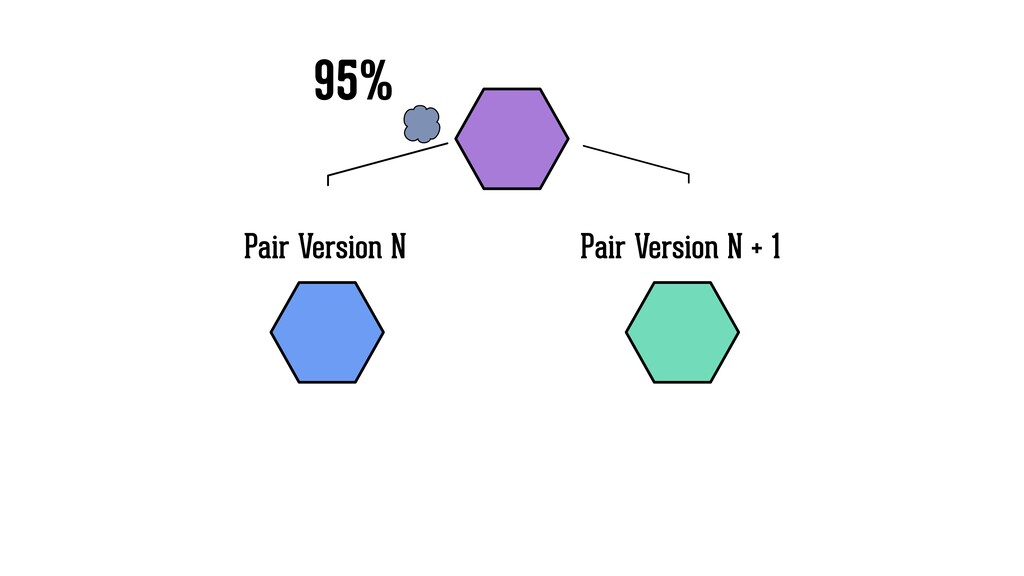 Pair Version N Pair Version N + 1 95%