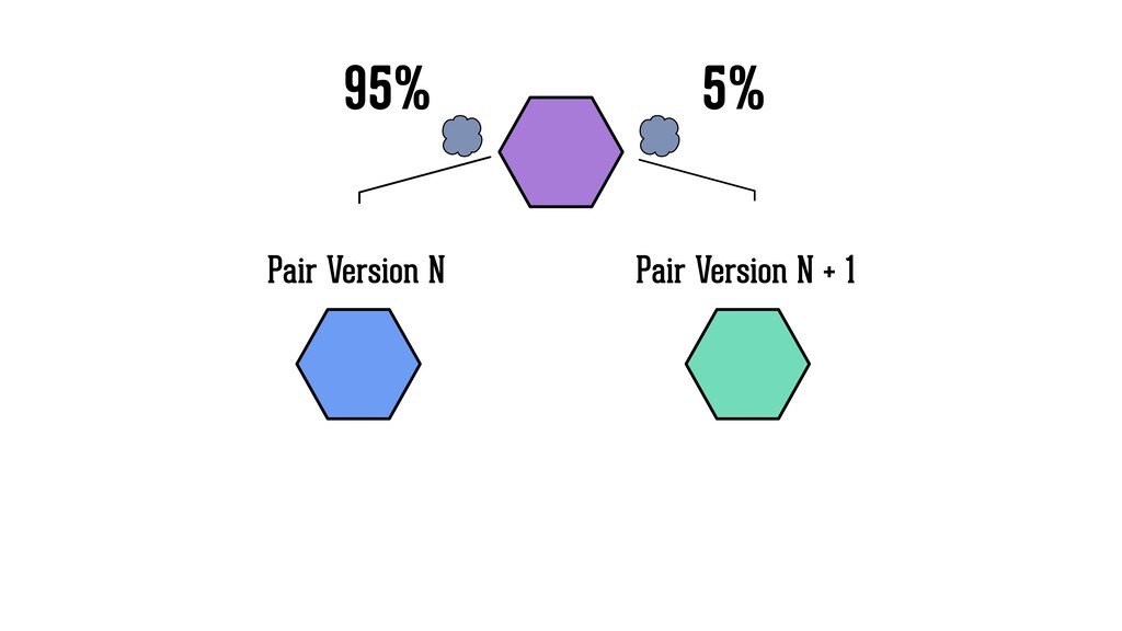 Pair Version N Pair Version N + 1 95% 5%