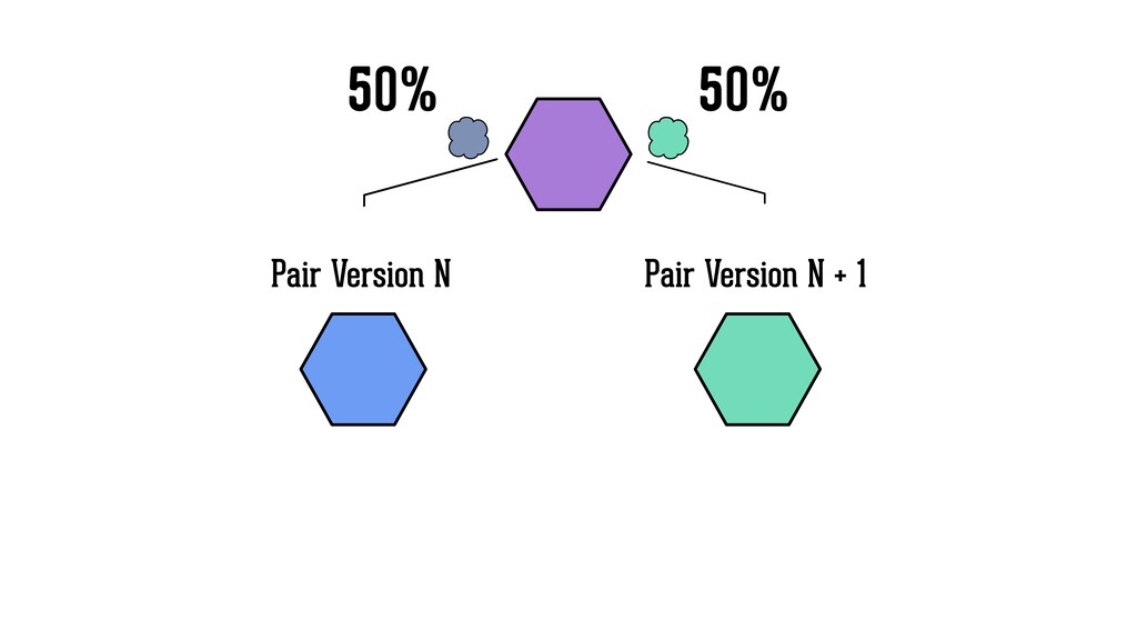 Pair Version N Pair Version N + 1 50% 50%