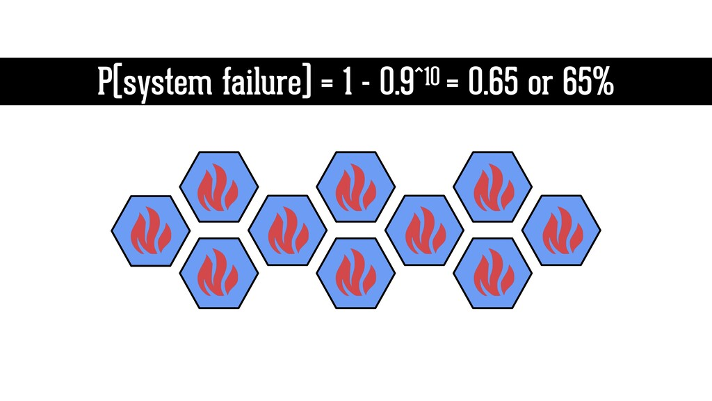 P(system failure) = 1 - 0.9^10 = 0.65 or 65%