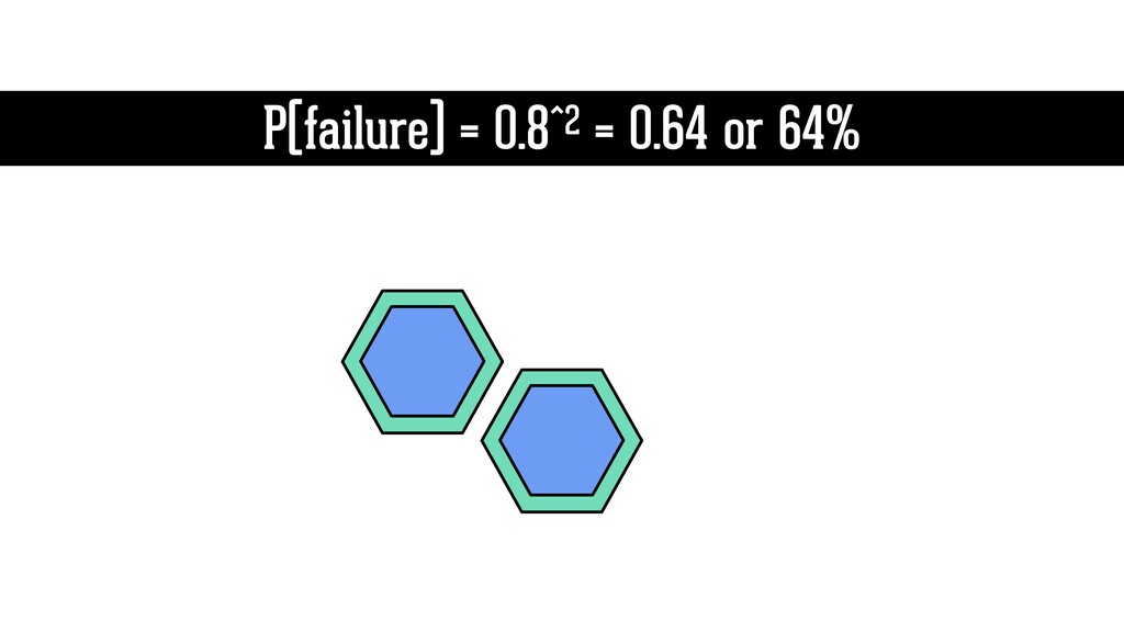 P(failure) = 0.8^2 = 0.64 or 64%