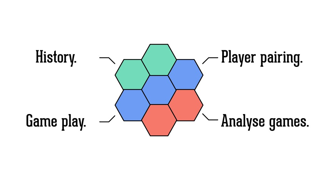 Player pairing. Game play. Analyse games. Histo...