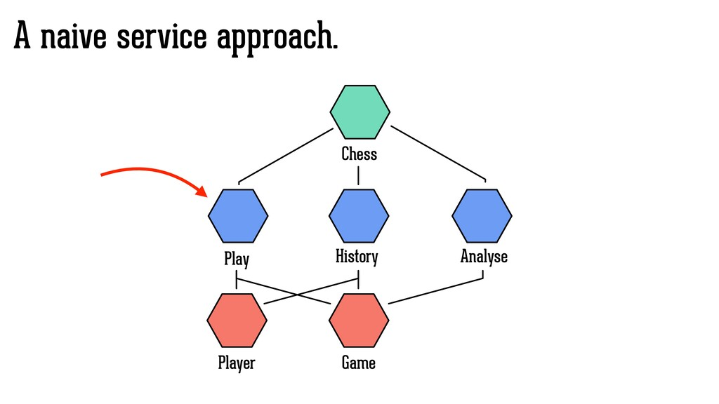 A naive service approach. Game Play History Che...