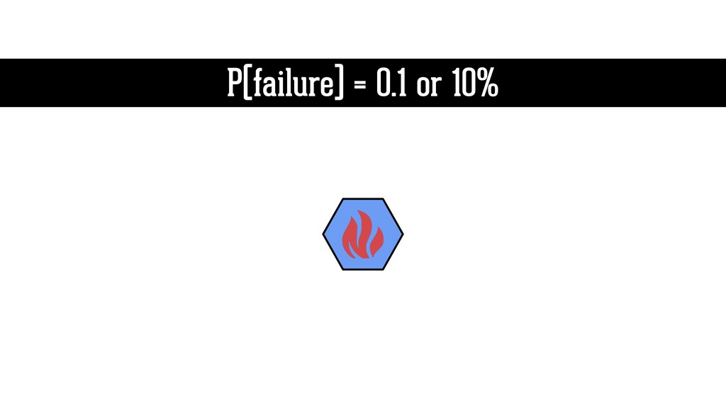 P(failure) = 0.1 or 10%