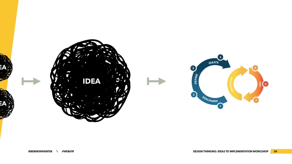 DESIGN THINKING: IDEAS TO IMPLEMENTATION WORKSH...