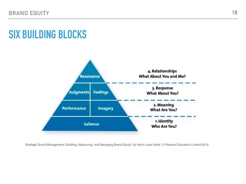 BRAND EQUITY SIX BUILDING BLOCKS Strategic Bran...