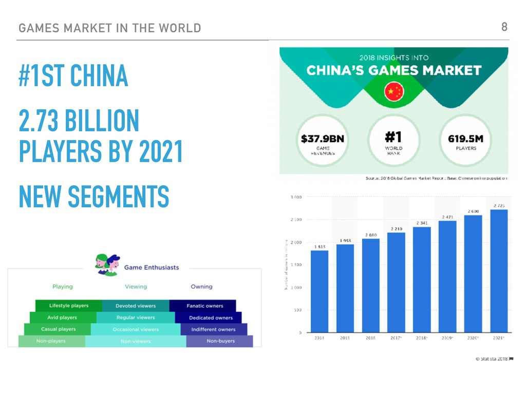 GAMES MARKET IN THE WORLD #1ST CHINA 2.73 BILLI...