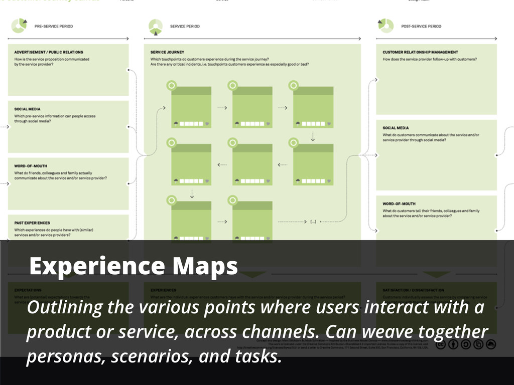 Experience Maps Outlining the various points wh...