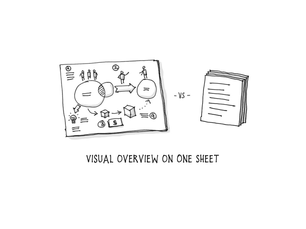 Visual Overview On one Sheet
