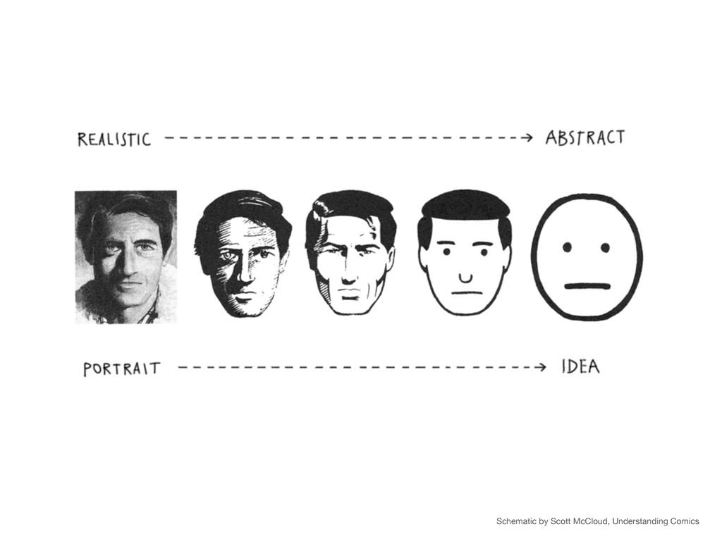 Schematic by Scott McCloud, Understanding Comics