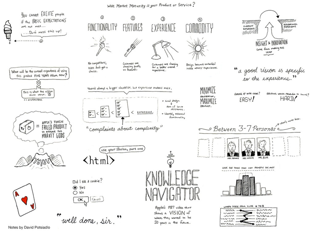 Notes by David Potsiadlo