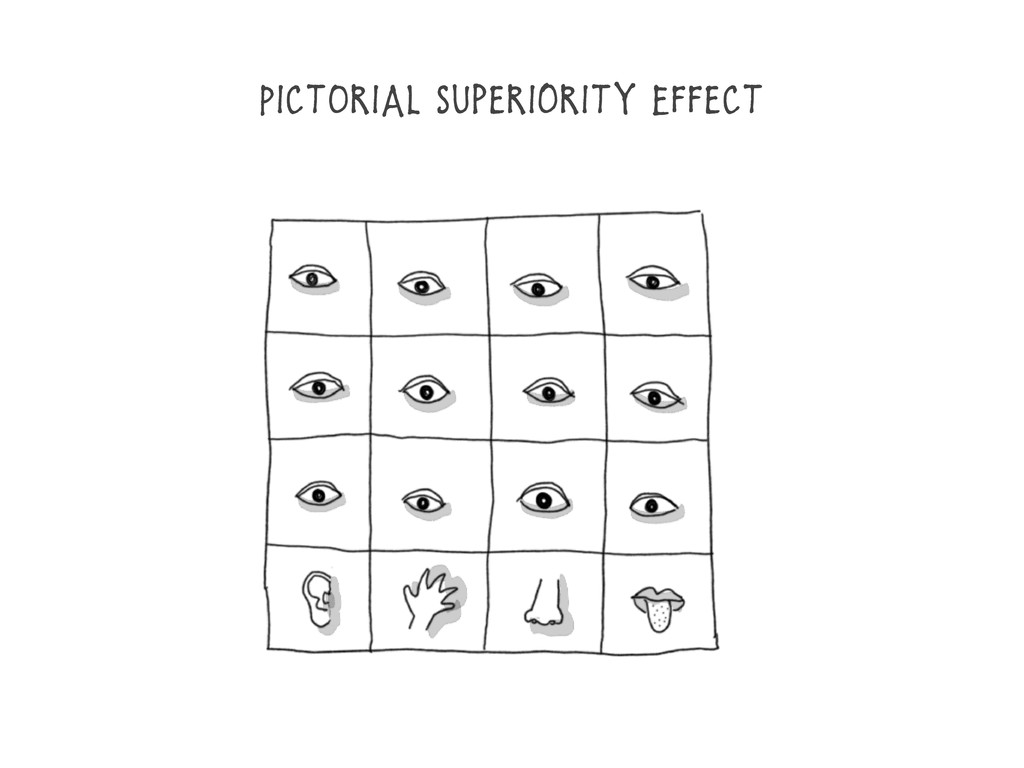 PictOrial Superiority Effect